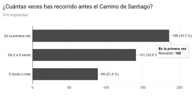 ¿Cuántas veces has recorrido el Camino de Santiago?
