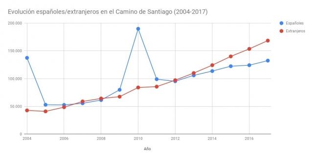 Evolución españoles/extranjeros en el Camino de Santiago