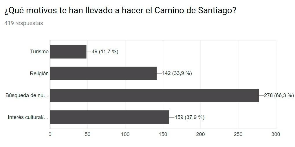 ¿Por qué hacemos el Camino de Santiago?