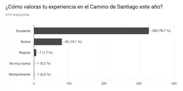 Valoración experiencia Camino de Santiago