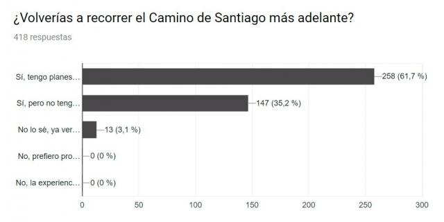 Volver a recorrer el Camino de Santiago